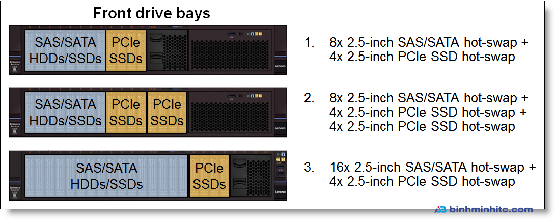 Internal SAS/SATA and PCIe SSD drive configurations