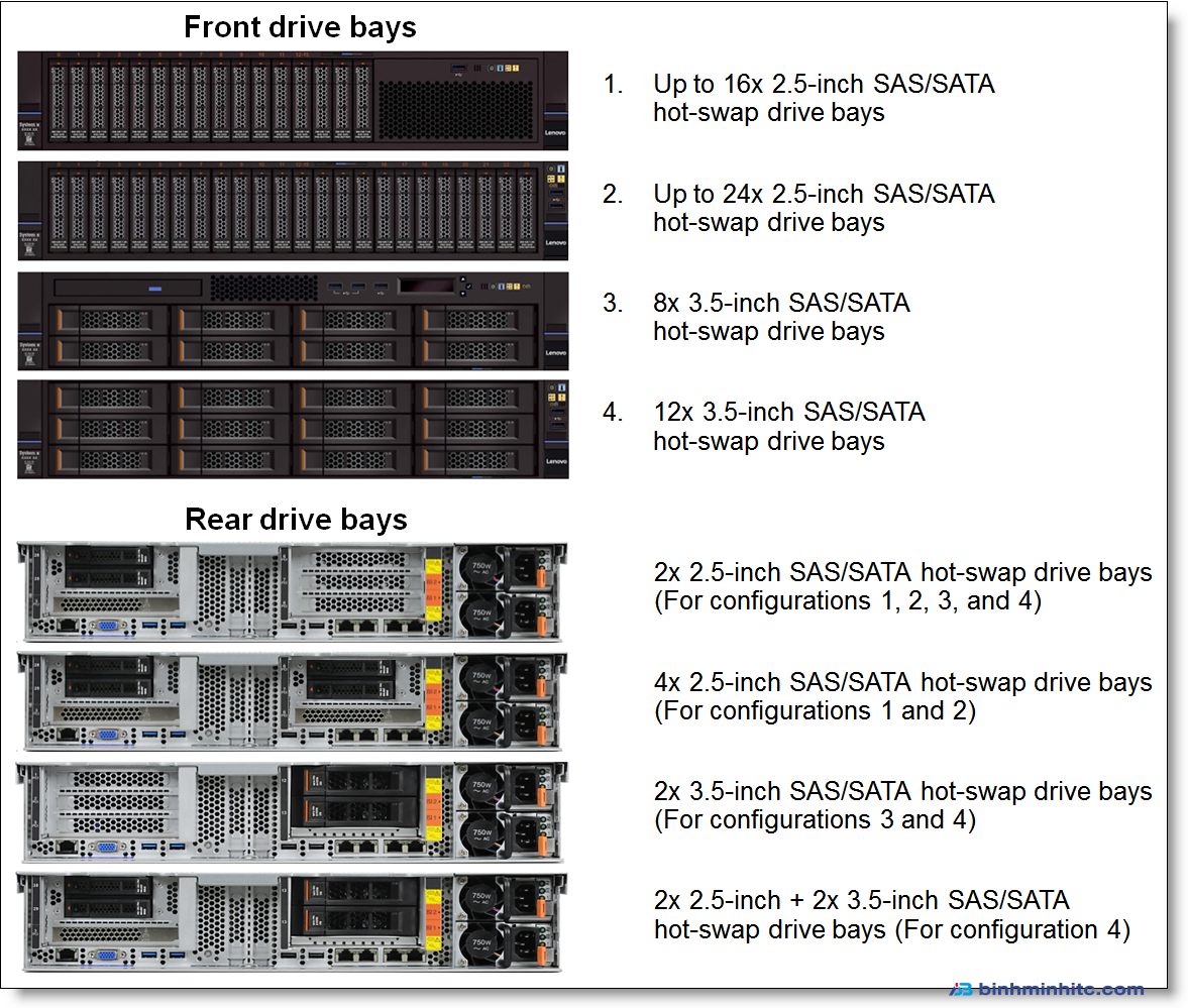 Internal SAS/SATA drive configurations